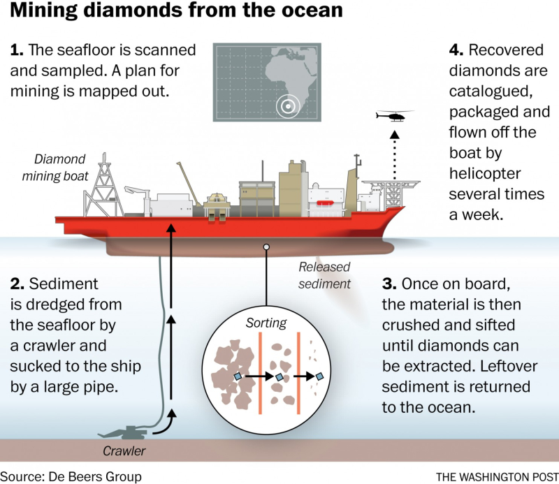 Mining diamonds from the ocean