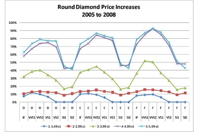 Diamonds Update Round Diamond Price Increases